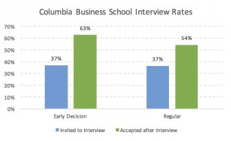 CBS Interview Invite Rate and