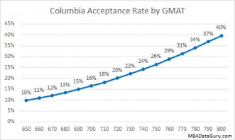 Columbia MBA Acceptance Rate