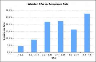 At Wharton GPA Increases