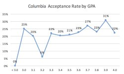 Columbia MBA Acceptance Rate by GPA Business School Admissions
