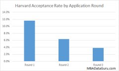 Harvard Acceptance Rate by Round HBS MBA Admissions