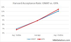 Harvard Business School Admissions Statistics Business Education