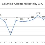 Columbia Business School acceptance rate