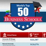 Top 50 Business schools undergraduate
