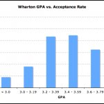 Wharton Business School undergraduate Admissions Requirements